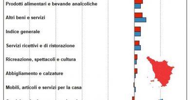 Toscana: nel 2018 prezzi al consumo in aumento: +1,2%
